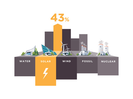 Vector illustration infographic of solar, water, fossil, wind, nuclear power plants. Electricity generation type usage percentage. Different types of factories table graph. Renewable and pollution electricity resource.