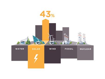 Vector illustratie infographic van zonne-, water-, fossiele, wind-, kerncentrales. Elektriciteitsopwekking type verbruik percentage. Verschillende soorten fabrieken tabel grafiek. Hernieuwbare en vervuiling elektriciteitsbron. Vector Illustratie