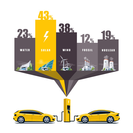 Vector illustration infographic of solar, water, fossil, wind, nuclear power plants showing consumption on charging electric car. Electricity generation type usage percentage. Different types of factories table graph. Renewable and pollution electricity r Illustration