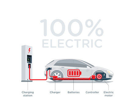 Cool amazing illustration scheme of an electric car charging at the charger station showing electrical components like battery pack, motor, charger, controller.