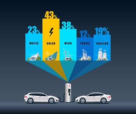 Vector illustration infographic of solar, water, fossil, wind, nuclear power plants showing consumption on charging electric car. Electricity generation type usage percentage. Different types of factories table graph. Renewable and pollution electricity resource.