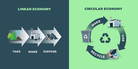 Porównanie gospodarki o obiegu zamkniętym i gospodarki liniowej przedstawiających cykl życia produktu. Surowce naturalne są wykorzystywane do produkcji. Po użyciu produkt jest poddawany recyklingowi lub wyrzucany. Koncepcja zarządzania recyklingiem odpadów.