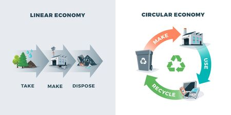 Comparing circular and linear economy showing product life cycle. Natural resources are taken to manufacturing. After usage product is recycled or dumped. Vector illustration of waste recycling management concept.