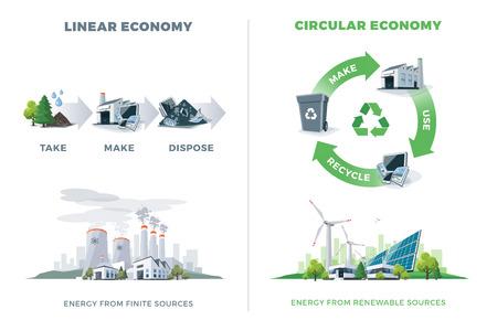 Comparando o ciclo do produto da economia circular e linear. Energia de fontes finitas e renováveis. Centrais de energia solar, eólica, térmica e química. Ilustração do vetor, fundo branco. Por favor, recicle.