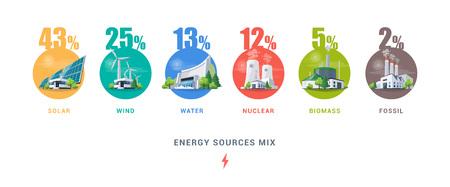 Stromquellenmix mit Solar-, Wasser-, Fossil-, Wind-, Atom- und Biomassekraftwerken. Erneuerbare und umweltschädliche Stromressourcen. Erzeugungsarten von natürlicher, thermischer, hydrostatischer und chemischer Energie.