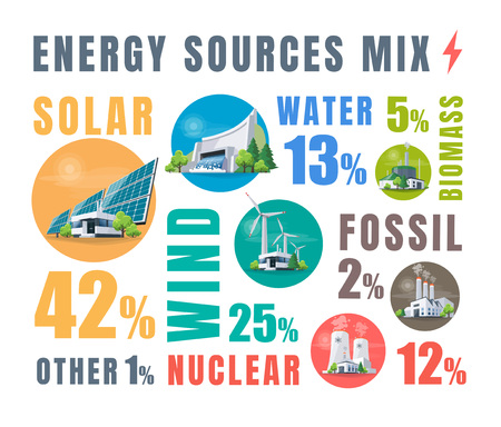 Electric source mix with solar, water, fossil, wind, nuclear and biomass power plants. Renewable and pollution electricity resources. Generation types of natural, thermal, hydro and chemical energy.