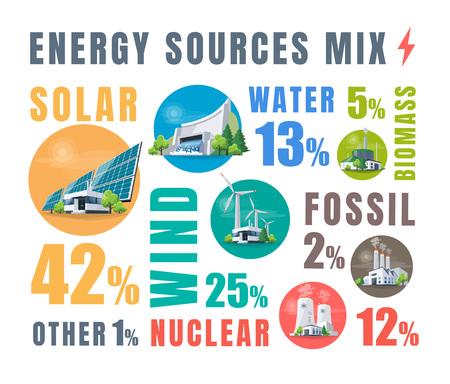 Mix di fonti elettriche con centrali solari, idriche, fossili, eoliche, nucleari e a biomasse. Risorse elettriche rinnovabili e inquinanti. Tipi di generazione di energia naturale, termica, idroelettrica e chimica.