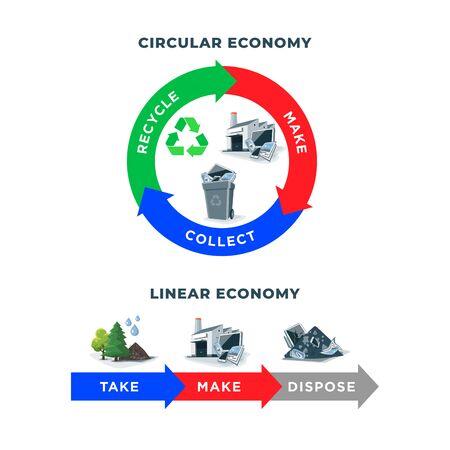 Porównanie gospodarki o obiegu zamkniętym i liniowym pokazujące cykl życia produktu. Surowce naturalne przekazane do produkcji. Po użyciu produkt jest poddawany recyklingowi lub utylizacji. Recykling odpadów na białym tle.