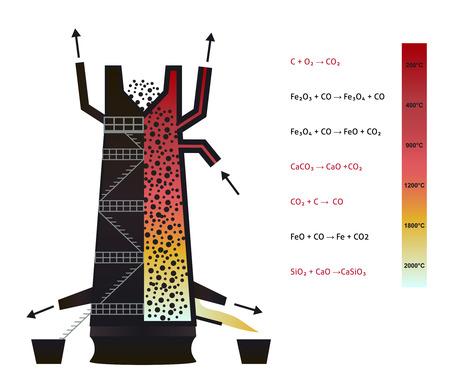 ferrous metals: Blast furnace - infographics of iron production Illustration