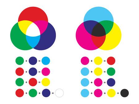 Mezcla de colores aditiva y sustractiva: canales de color rgb y cmyk Ilustración de vector