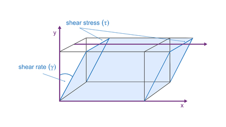 Vector viscosity model of plate movement - defining shear stress and shear rate. Newtons Physical Law