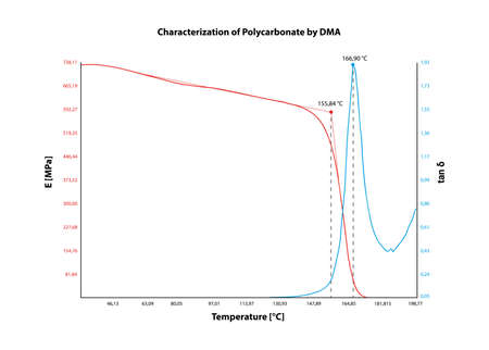 Vector chart - characterization of polycarbonate by DMA - dynamic mechanical analysis. Diagram with temperature dependence of the elastic modulus. Graph or spectrum is isolated on a white background. Vettoriali