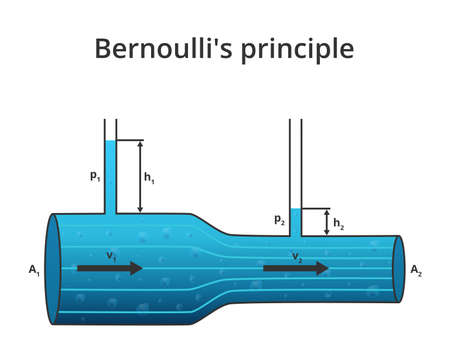 Vector physics scientific illustration of Bernoulli's principle of Bernoulli's Equation. Relation of fluid mechanics and dynamics. The decrease in pressure and potential energy. Isolated on white.
