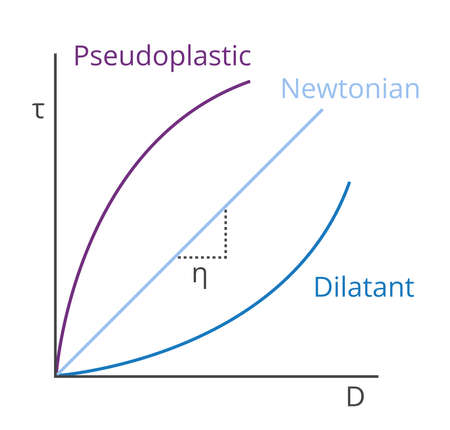Vector graph of Newtonian and non-Newtonian pseudoplastic and dilatant viscosity. Dependence of shear stress on shear rate. The chart shows the type of liquids and is isolated on a white background.