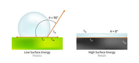Vector scientific illustration of free energy surface. High surface energy typical for metals and low surface energy typical for plastics or polymers isolated on a white background. Physical chemistry
