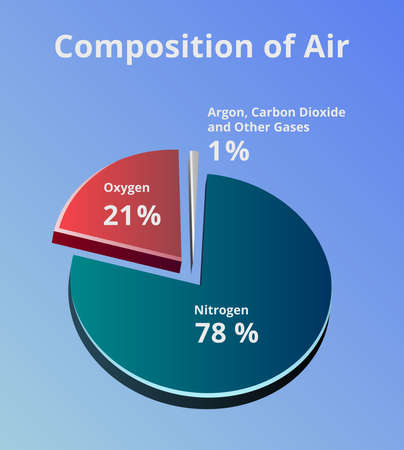 Vector 3D pie chart with the composition of air. Composition of Earth's atmosphere where is 78% of nitrogen, 21% of oxygen, and 1% of other gases such as carbon dioxide and argon on blue background Vektoros illusztráció