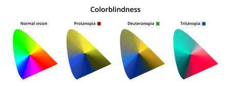 Vector illustration of color blindness or colorblindness. Normal vision, protanopia, tritanopia, deuteranopia. Color vision deficiency CIE spectrum. Decreased ability to see color. Isolated on white.