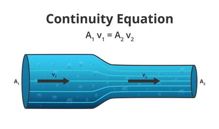 Vector physics scientific illustration of the continuity equation A1 v1 = A2 v2. The flow of an ideal fluid. The law of conservation of some quantity, steady-state flow isolated on a white background. Vettoriali