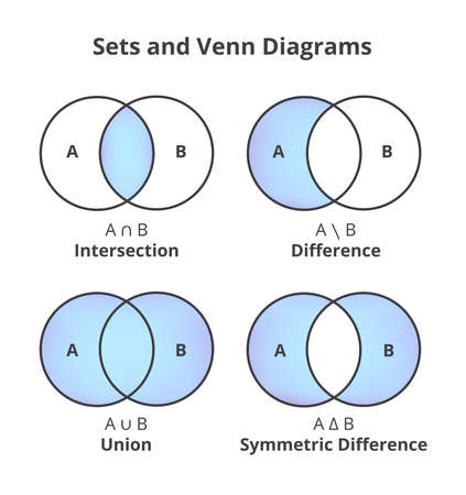 Vector set of sets and Venn diagrams. Sets theory basic operations isolated on a white background. Mathematical concept - education. Intersection, union, difference, and symmetric difference. Ilustração Vetorial