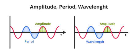 Vector scientific or educational illustration amplitude, period, and wavelength. The icon is isolated on a white background. Wavelength - spatial period, amplitude– maximum value of the period.