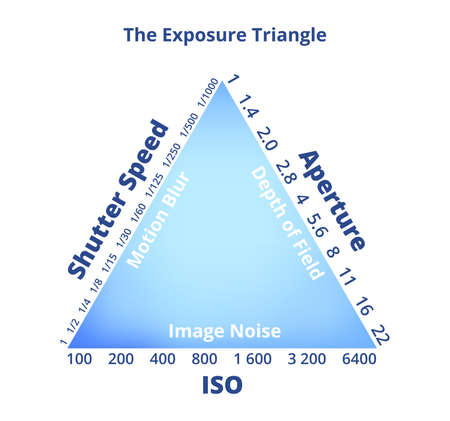 The exposure triangle isolated on a white background. Shutter speed, ISO, aperture with data. Motion blur, depth of field, image noise. Photography educational concept - good photography guideline.