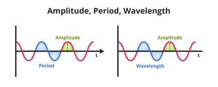 Vector scientific or educational illustration amplitude, period, and wavelength. The icon is isolated on a white background. Wavelength – spatial period, amplitude– maximum value of the period. 版權商用圖片 - 162431139