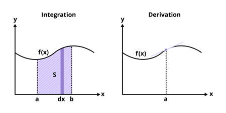 Vector set of graphs with the demonstration of integration and derivation, integral and derivative. Curve with the marked point and area under the curve. Tangent line, function, and chart isolated.