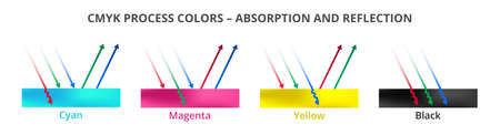 Vector printing illustration of light reflection and absorption. CMYK colors, or surfaces isolated on a white background. Cyan, magenta, yellow, black, or key. Incident rays are reflected or absorbed.