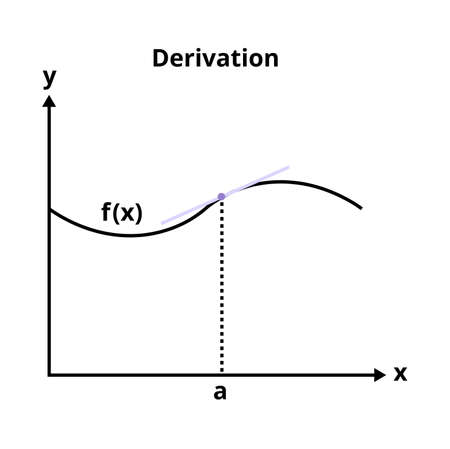 Vector graph with the demonstration of derivation. Mathematical advanced operation - derivative. Curve with the marked point. Tangent line, derivative of the function. The chart is isolated on white.