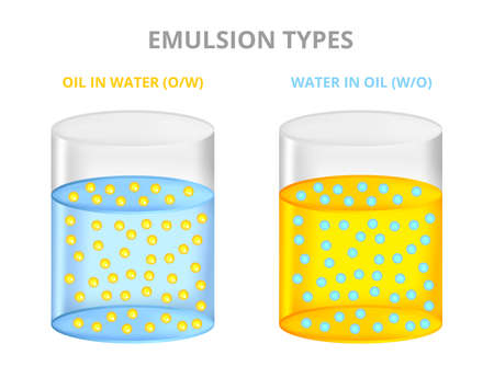 Vector set of scientific illustration with emulsion types of oil in water O / W and water in oil W / O. A heterogeneous mixture of two liquids. Stable dispersion of two liquids normally immiscible.