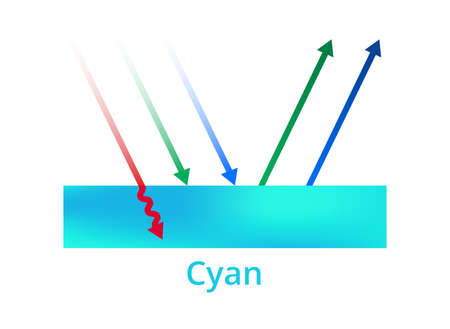 Vector printing illustration of light reflection, cyan color, cyan ink, or surface. Green and blue colors are reflected, red color is absorbed. CMYK color theory explanation. Icon isolated on white. Illusztráció