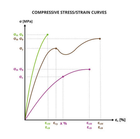 Vector scientific graph or chart of compressive stress – strain curves. Characterization of polymers, plastics, metals. Mechanical properties of plastics. Chemistry or physics diagram isolated on white.