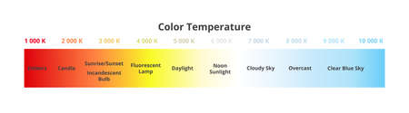 Color temperature scale chart in Kelvins with appropriate sources - candle, bulb, daylight, sky, etc. Black-body radiator. Visible light colors - red, orange, yellow, white, blue isolated on white.
