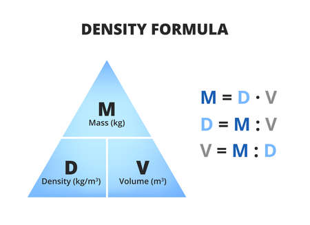 Vector scientific or educational diagram of density formula isolated on white. Triangle with density D, mass M, and volume V and three relevant equations. Triangle used in physics and chemistry.