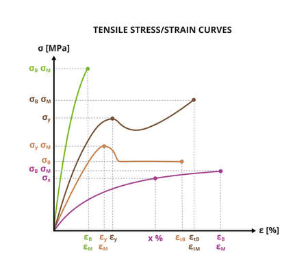 Vector scientific graph or chart of tensile stress – strain curves. Characterization of polymers, plastics, metals. Mechanical properties of plastics. Chemistry or physics diagram isolated on white.