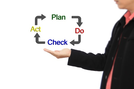Business man PDCA Plan Do Check Action concept photo