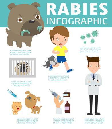 Infografika wścieklizny, ilustracja przedstawiająca objawy wścieklizny i leki lub szczepionki. kreskówka Infographic ilustracji wektorowych