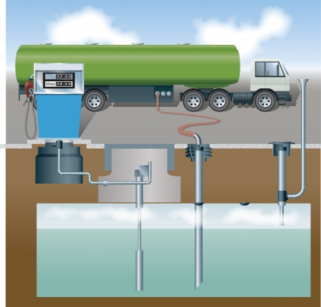filling station: Petrol tanker, pump and section through pump