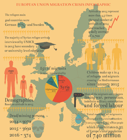 EU Migration Crisis Infographic with Facts and Data Reflecting the Real Situation in 2014 - 2016 Years