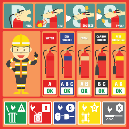 wet wood: Fire Fighter Professional with Fire Class and Fire Signs and Fire Extinguisher Instructions