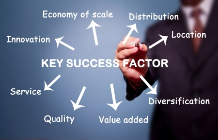 business man writing key success factor concept by Innovation, Distribution, Location, Value added, Service, Diversification, etc.  photo