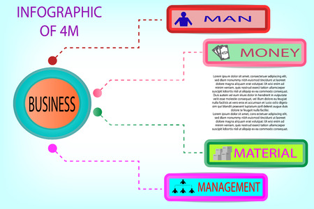 Info graphic of 4M (Man, machine, material, management) for business - vector concept