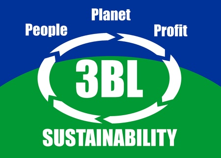 bottom line: The triple bottom line (3BL or TBL) concept - people, planet, profit (social, ecological, economic) taken into account for sustainable development, presented in a poster. Illustration