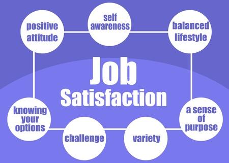 Ingrediënten van jobtevredenheid concept gepresenteerd in een poster