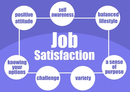 Ingredients of job satisfaction concept presented in a poster Stock Vector - 19217726
