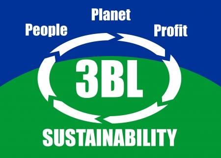 El fondo línea 3BL o TBL concepto de triple - la gente, planeta, beneficios sociales, ecológicos, económicos tenidos en cuenta para el desarrollo sostenible, presenta en un cartel