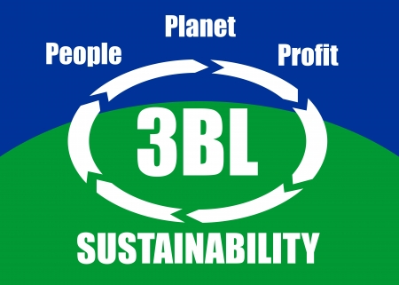 bottom line: The triple bottom line  3BL or TBL  concept - people, planet, profit  social, ecological, economic  taken into account for sustainable development, presented in a poster  Illustration