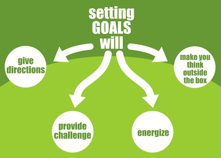energize: Benefits of setting goals presented in a poster  give direction, energize, provide challenge, make your think outside the box  Illustration