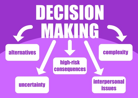 complexity: Topics related to decision making process - uncertainty, alternatives, risk consequences, complexity, personal issues; presented in a poster
