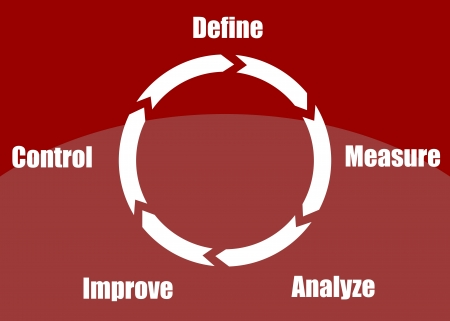 define: Concept of continuous improvement process or cycle  define, measure, analyze, improve, control  presented in a poster Illustration